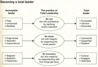 total leadership Review: 'total leadership' by steward friedman leadership involves responsibility, but how can you deliver on what you're responsible for if you're constantly stretched too thin.